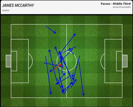 James McCarthy passing vs. Villa