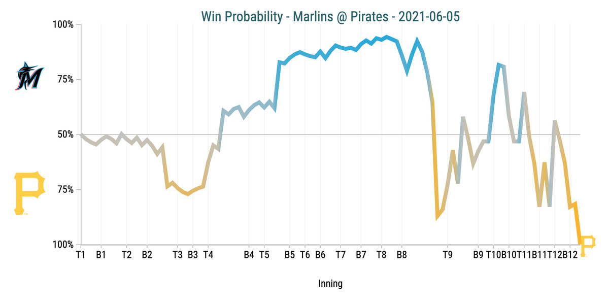 Win Probability Chart - Marlins @ Pirates - 2021-06-05