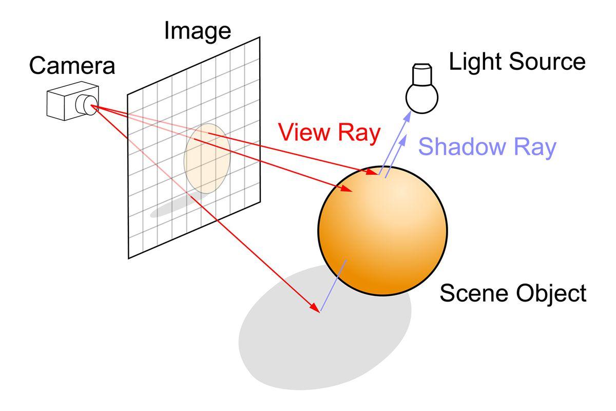 实时光线追踪,以及它对视频游戏的意义,解释说
