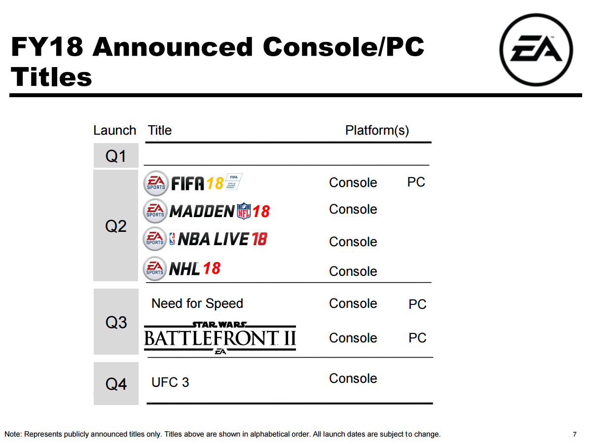 Electronic Arts FY18 release schedule