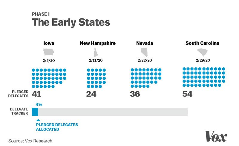 A visualization showing how many delegates are allocated for the first Democratic nomination contests in Iowa, New Hampshire, Nevada and South Carolina.