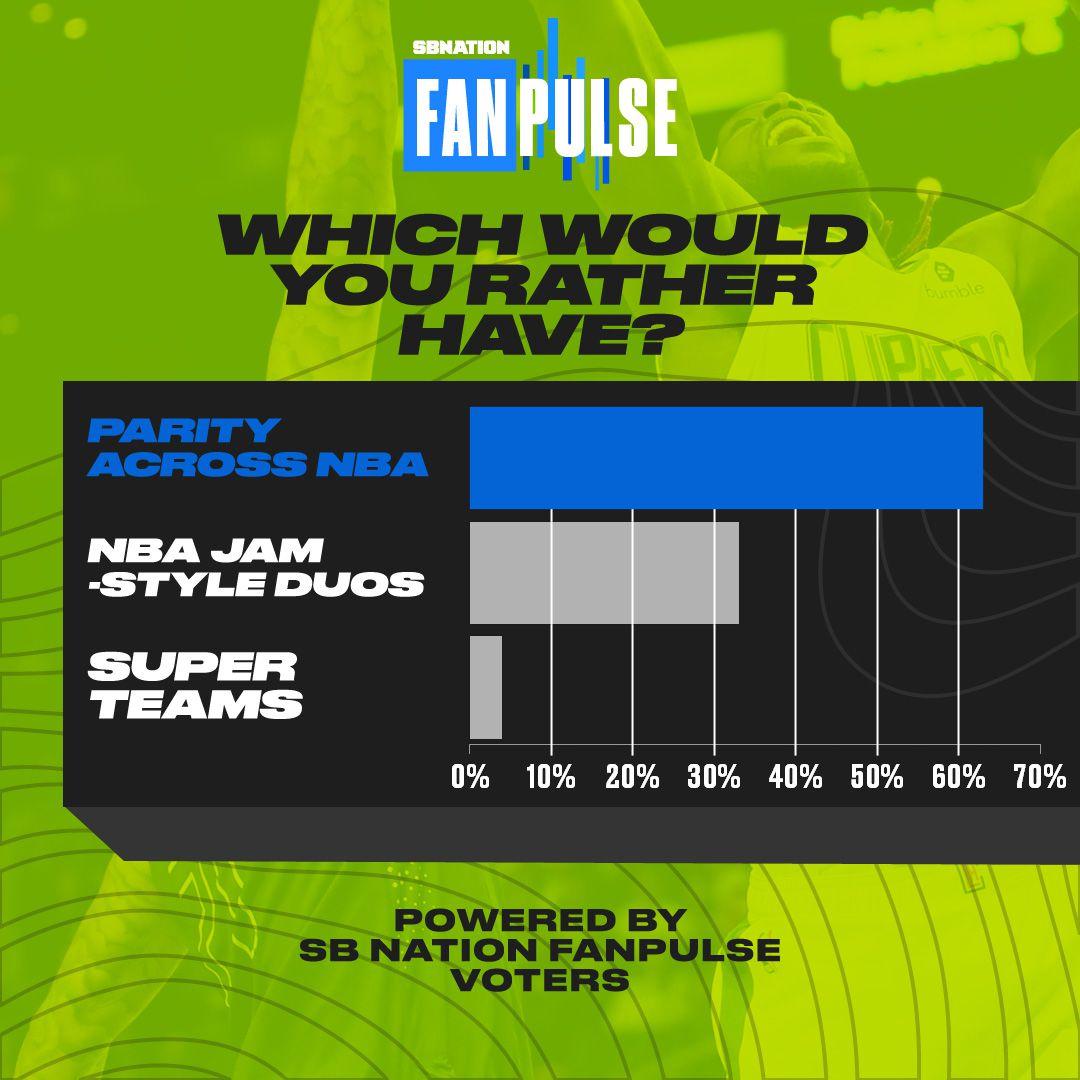 SB Nation Fanpulse NBA question team talent preference