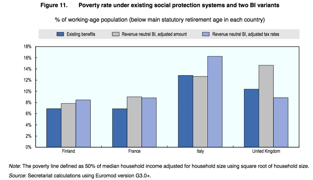 Poverty changes under a basic income in Finland, France, Italy, and the United Kingdom.