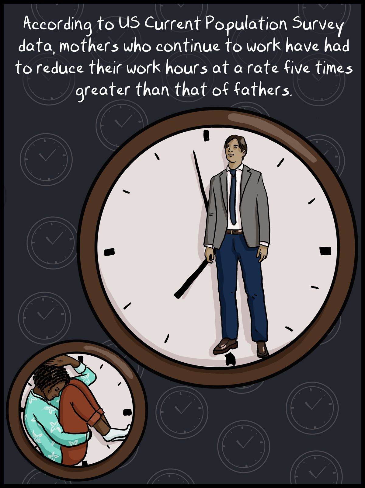 According to the US Current Population Survey data, mothers who continue to work have had to reduce their work hours at a rate five times greater than that of fathers.