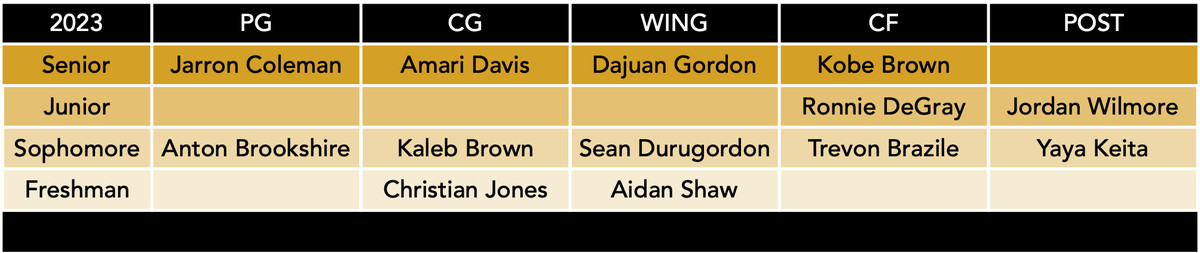 mizzou basketball roster by position 9-17-21
