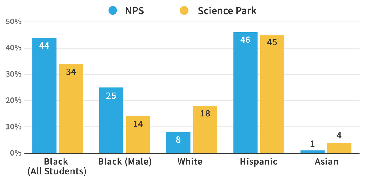 Science Park High School enrolls a larger share of white students and a smaller share of black and black male students than the overall district. (Source: Newark Public Schools. Graphics: Sam Park/Chalkbeat)