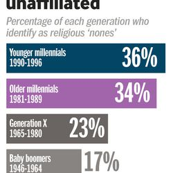 Around 1 in 3 millennials are religiously unaffiliated.