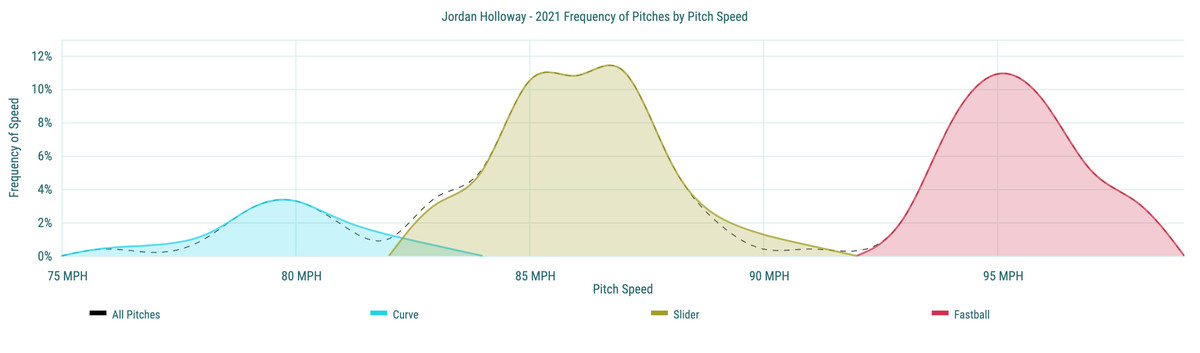 Jordan Holloway - 2021 Frequency of Pitches by Pitch Speed