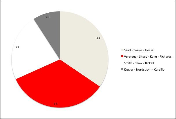 Blackhawks Pie Chart