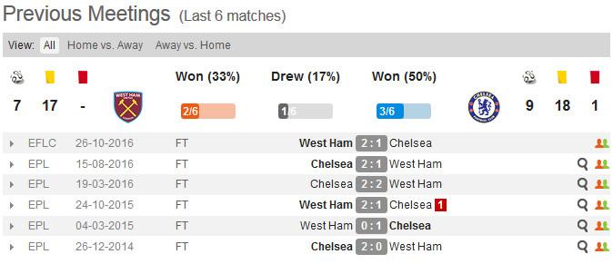 West Ham v Chelsea past 6 meetings