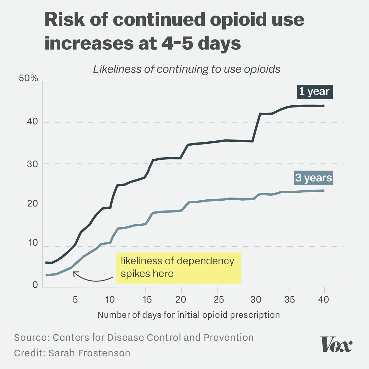The Risk Of A Single 5 Day Opioid Prescription In One Chart Vox There Are 4 Diagrams Depending On Which System You Have I Showing That Number Days An Is Prescribed Matters For Curtailing Continued Use