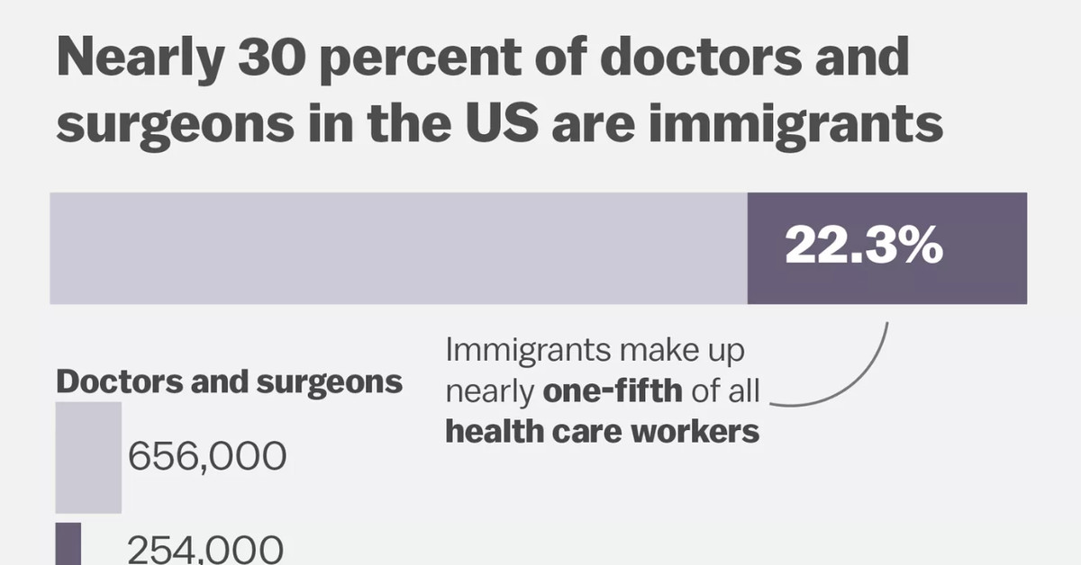 How Trump's travel ban threatens health care, in 3 charts - Vox