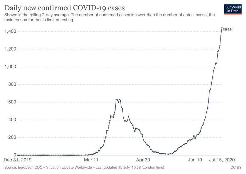 New daily cases have passed 1,400.