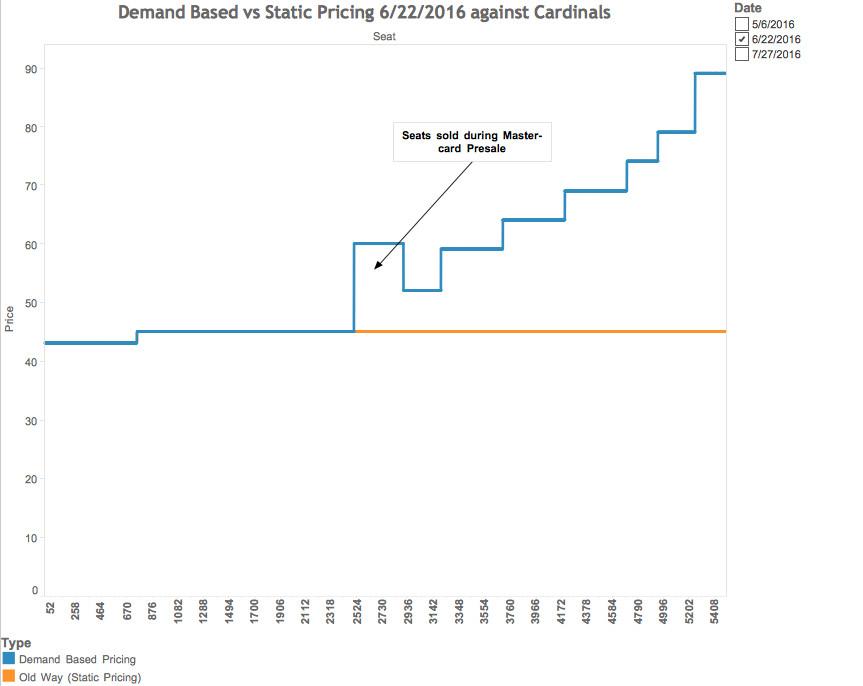 bleacher pricing chart #3