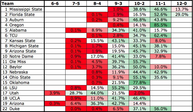 College football playoff projections