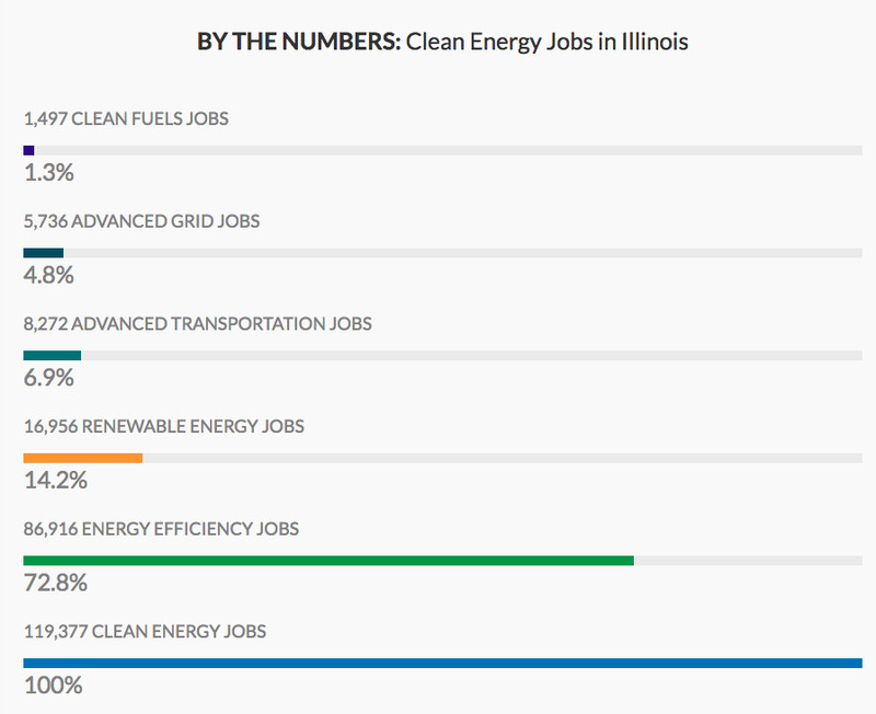 There are almost 120,000 clean energy sector jobs in Illinois, with the majority in energy efficiency.