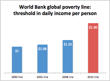Why The World Bank Is Changing The Definition Of The Word Poor Vox - Poverty in the world 2015