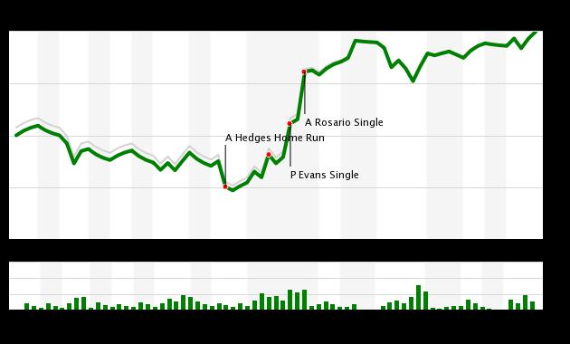 Mets vs Padres 7/25/18