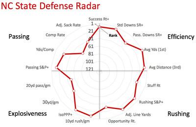 NC State defensive radar
