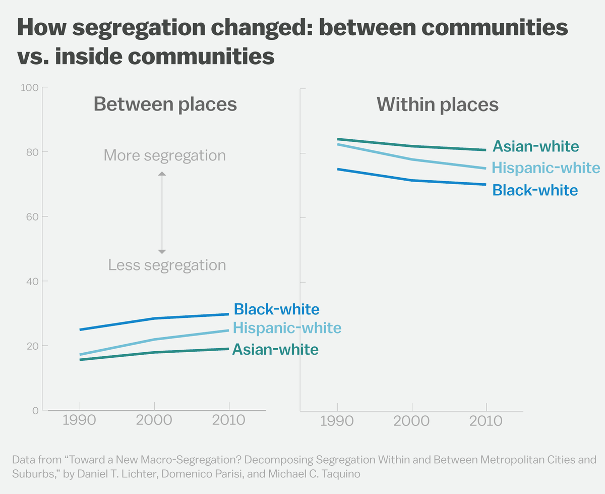 White America is quietly self-segregating - Vox