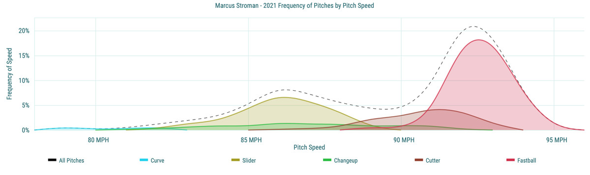 Marcus Stroman - 2021 Frequency of Pitches by Pitch Speed