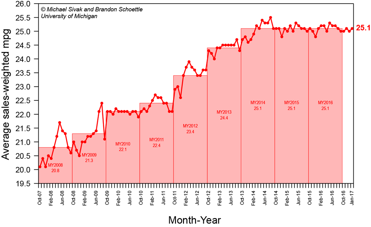 us fuel economy over time