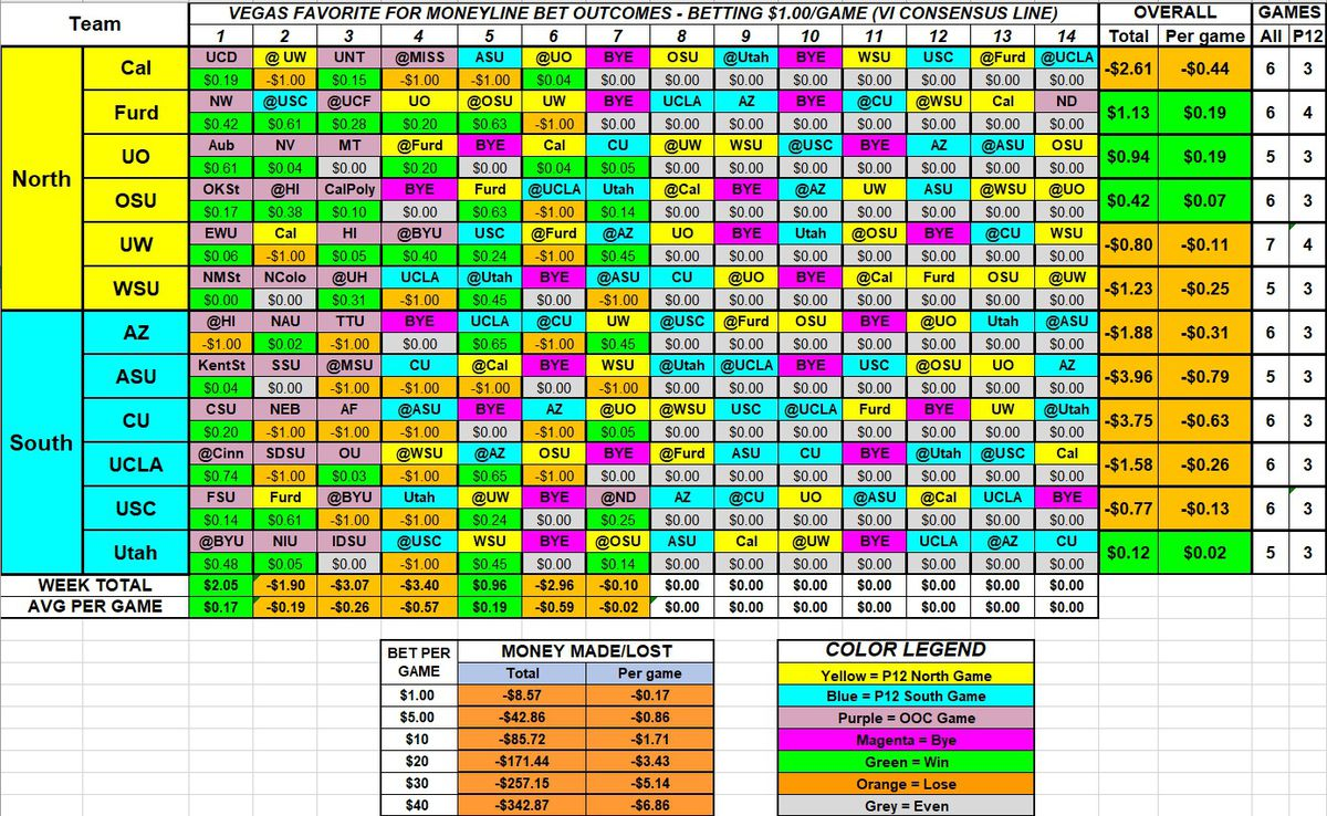 """A table showing the payback for betting the Vegas favorite on """"money line"""" bets. Only 4 teams are correct, and this strategy would lose $0.17 per game."""