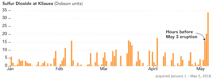 Sulfur dioxide emissions from Kilauea volcano spiked  in early May.