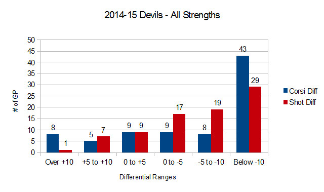 2014-16 Devils Shot and Corsi Differentials