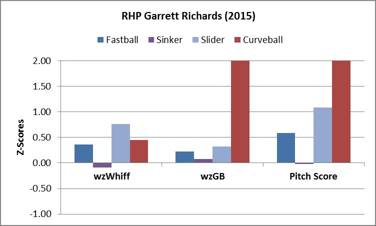 Richards PA