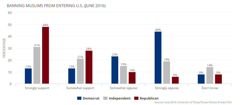 Trump supporters are much more likely to support a ban on Muslims from entering the US.