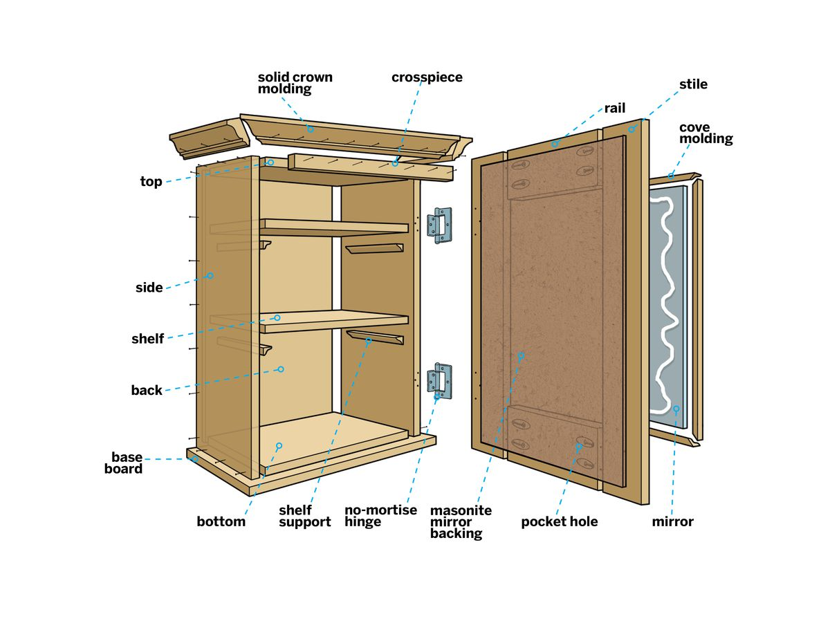 How To Build A Medicine Cabinet This Old House