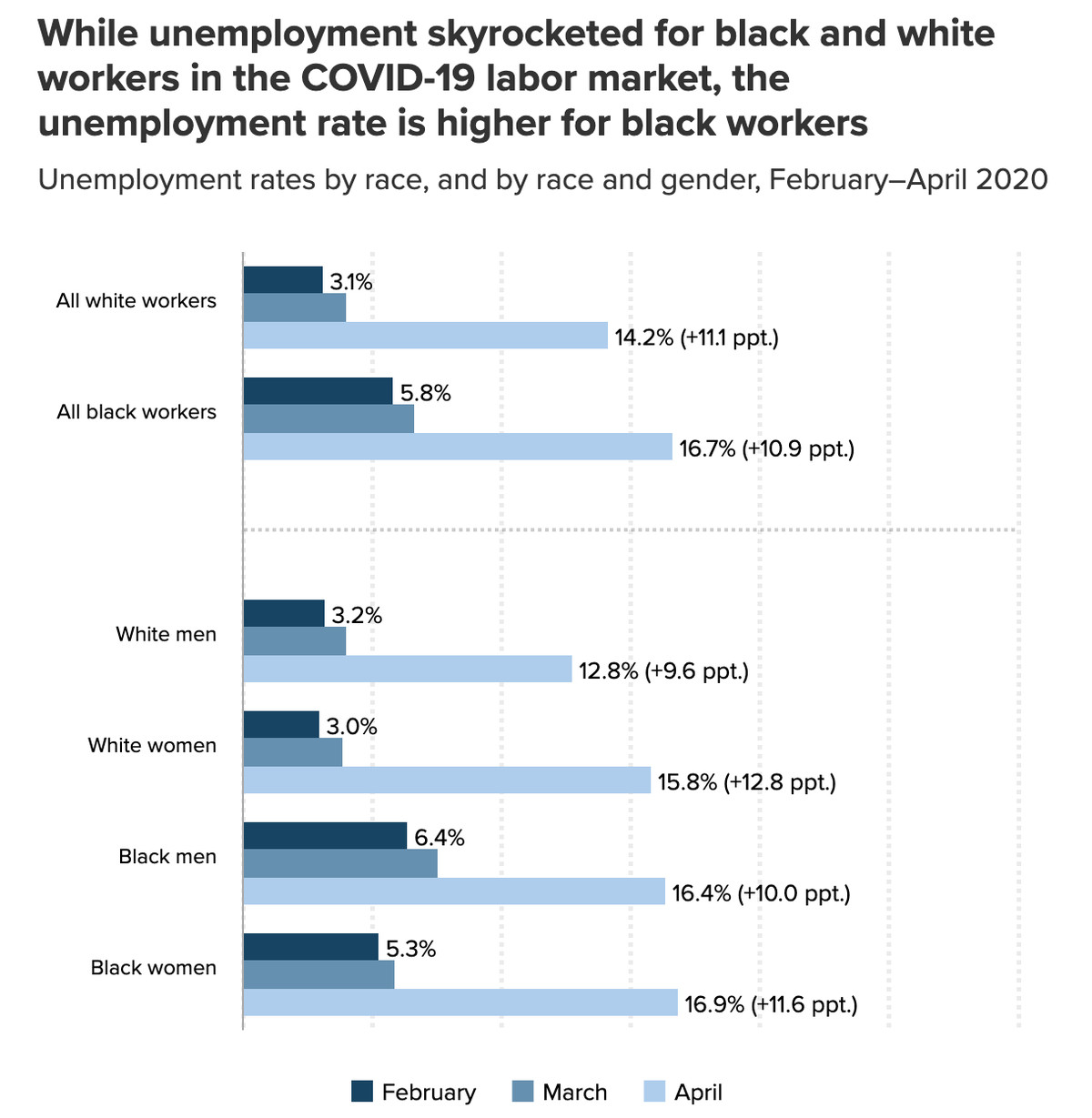 A chart showing the unemployment rate for black workers vs. white workers, also broken down by gender.