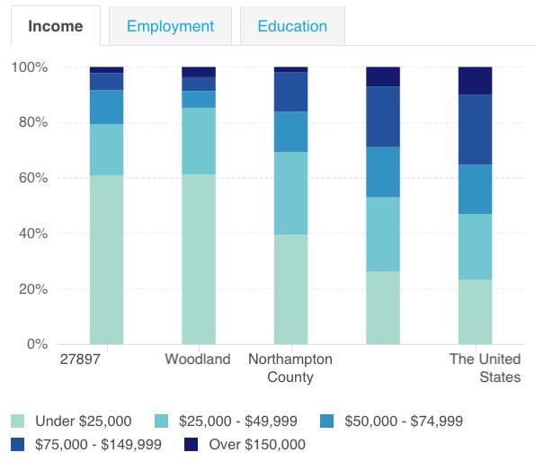 woodland income