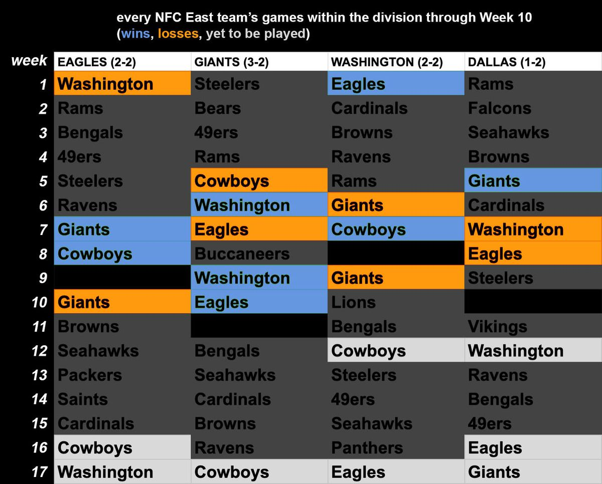 Chart: NFC East teams' division-game record. Eagles are 2-2, Giants 3-2, Washington 2-2, Cowboys 1-2.