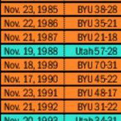 BYU-Utah series since 1965