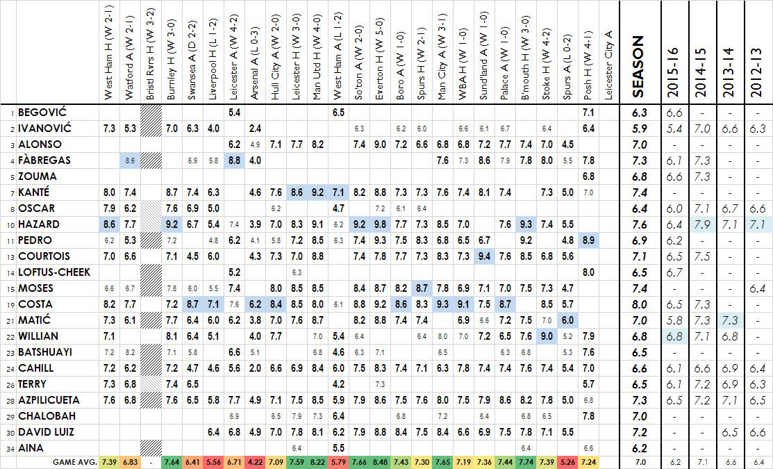 2016-17 player ratings - peterborough h