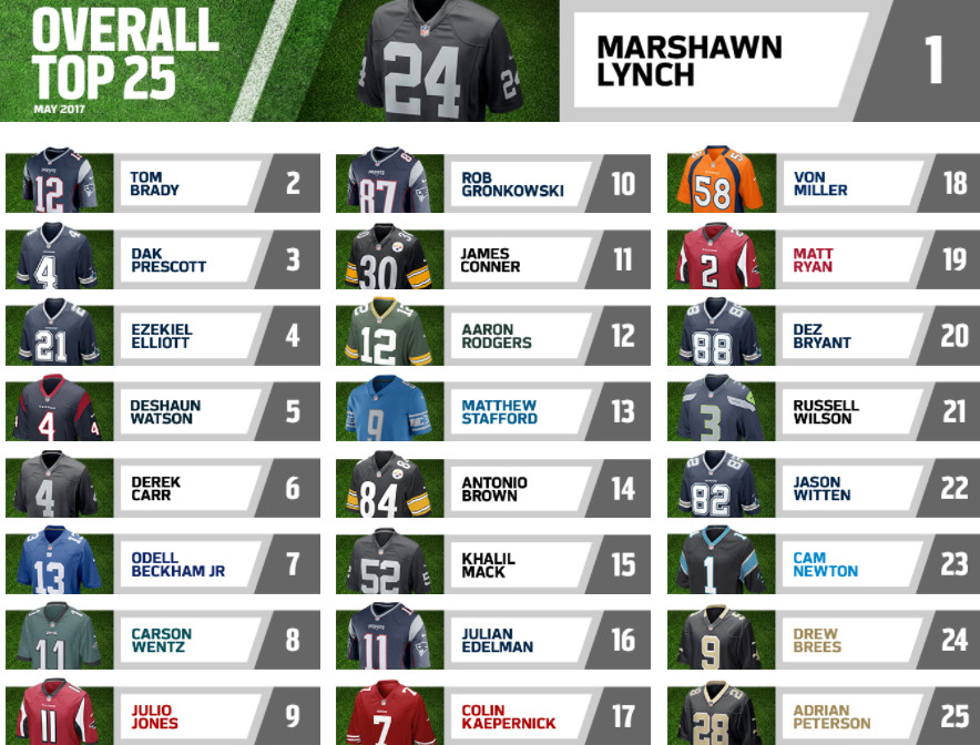Colin Kaepernick jersey is No. 17 best-selling jersey of May 2017 ...