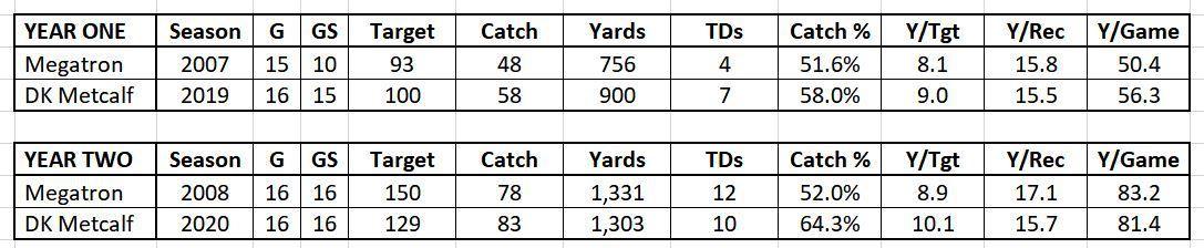 DK Metcalf v Calvin Johnson Comparison 1