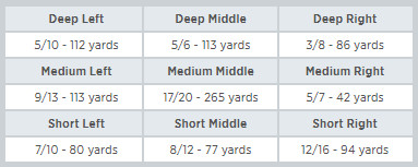 Jimmy Graham's Targets by Location