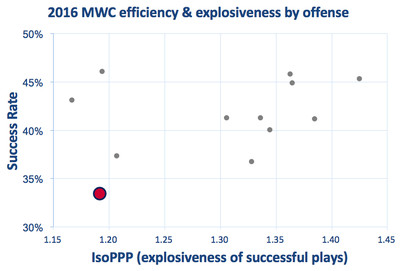 Fresno State offensive efficiency & explosiveness