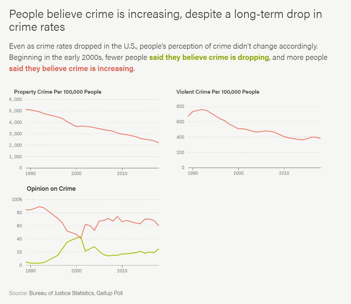 Beginning in the early 2000s, more people began to believe there are more crimes happening in the country, despite data showing otherwise.