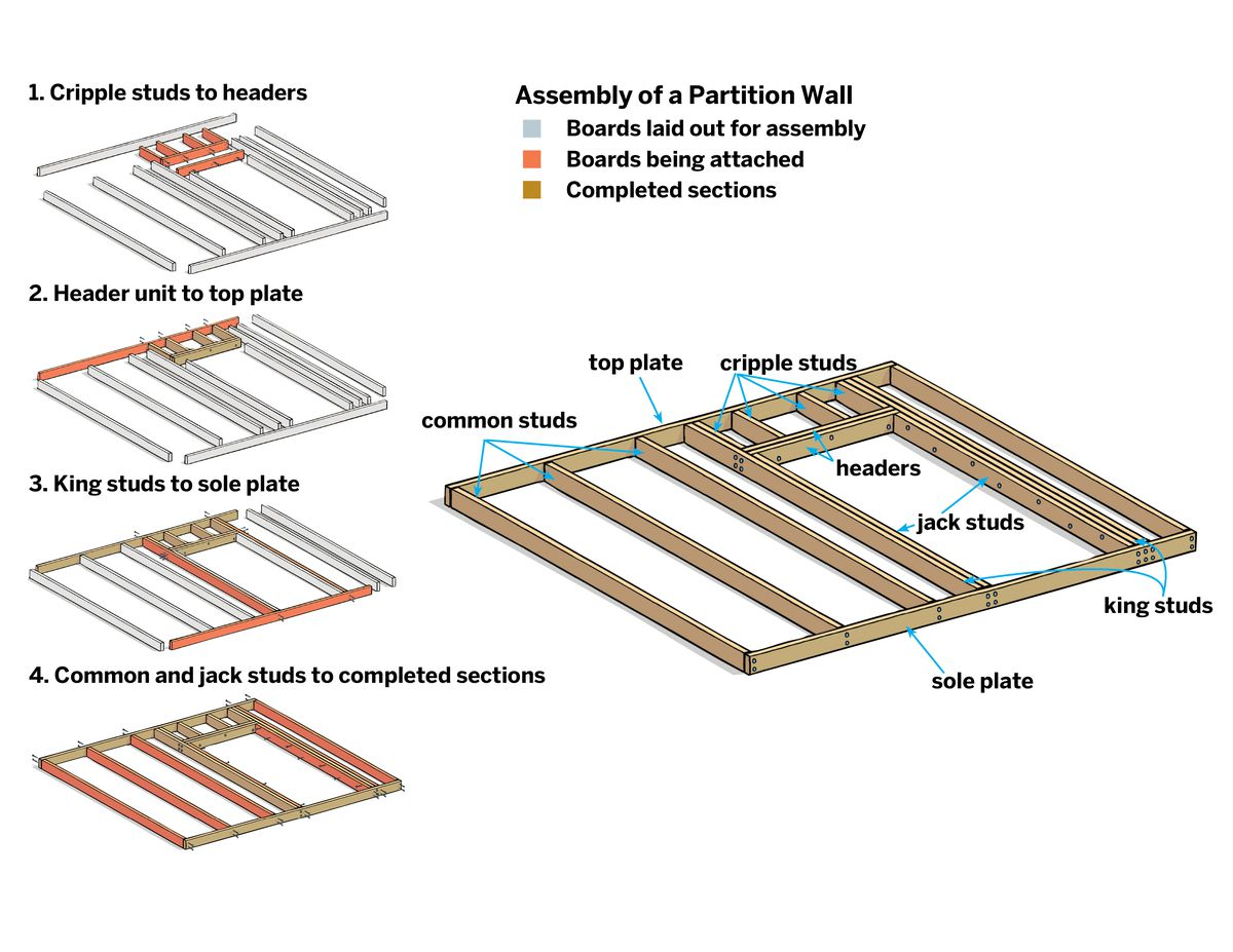 Partition Wall Assembly Parts