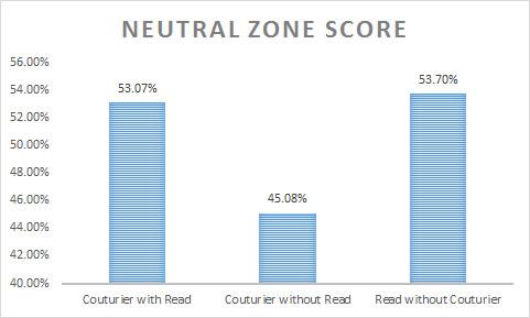 WOWY Neutral Zone