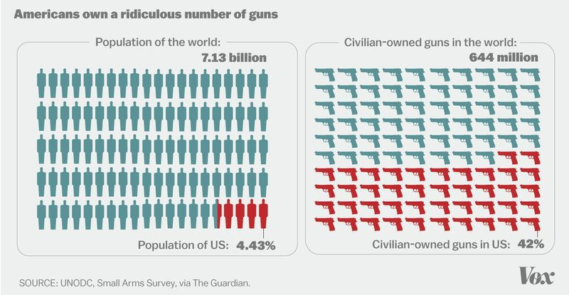 a big part of this is that the us just has many more guns per capita than any other country
