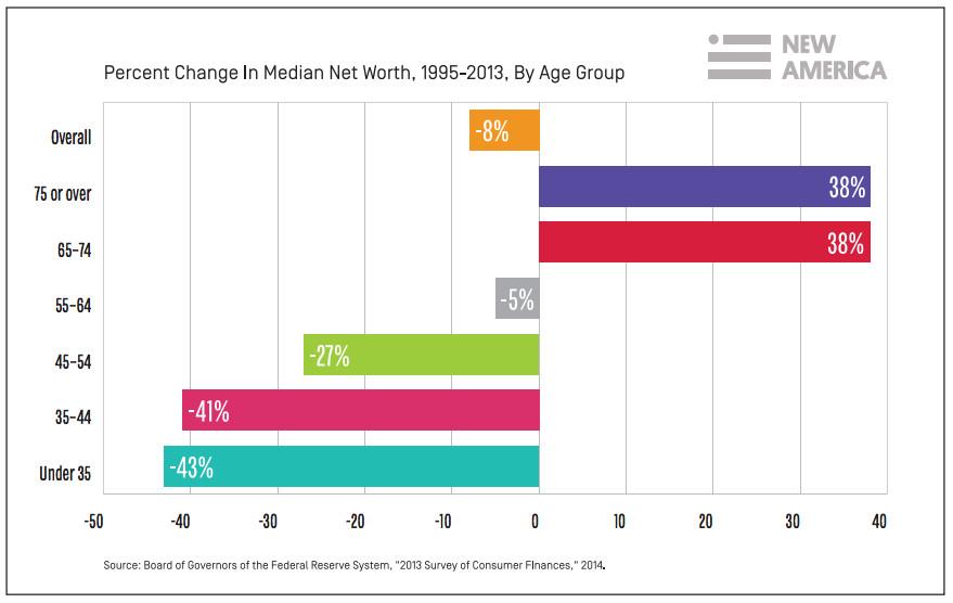 Millennials wealth