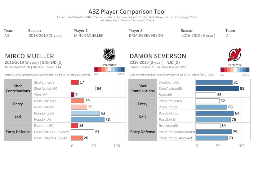 Mueller and Severson All Three Zones Tableau
