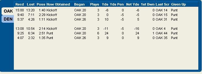 Raiders offense first half