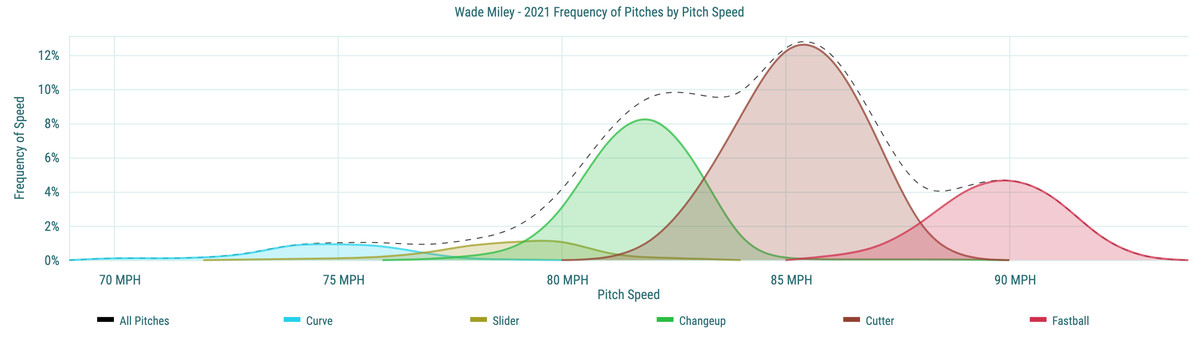 Wade Miley- 2021 Frequency of Pitches by Pitch Speed