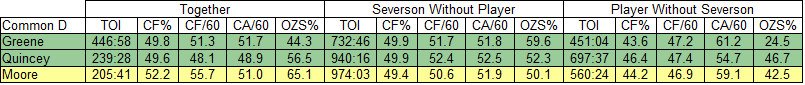Damon Severson WOWY with Defensemen as of 3-18-2017